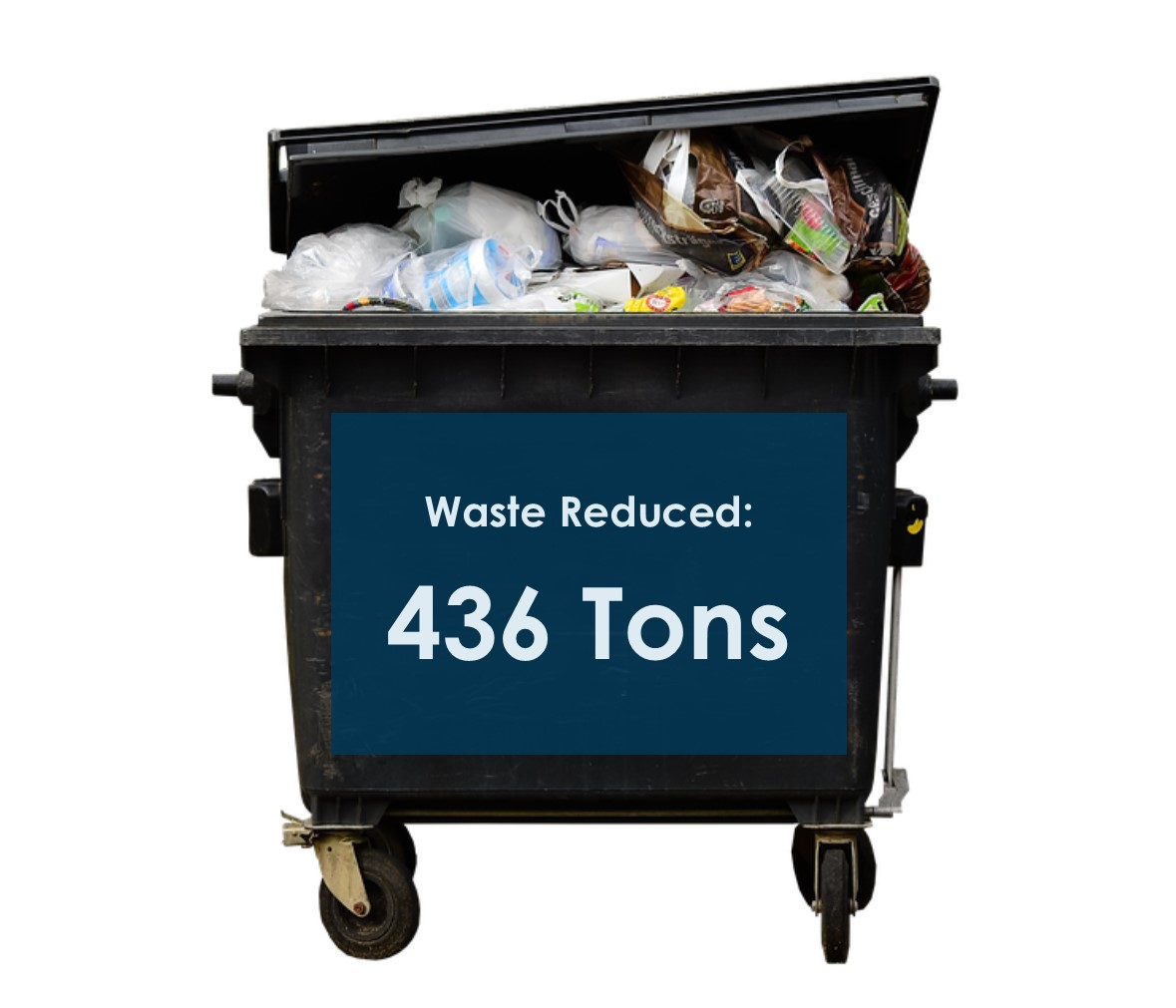 Waste Reduced